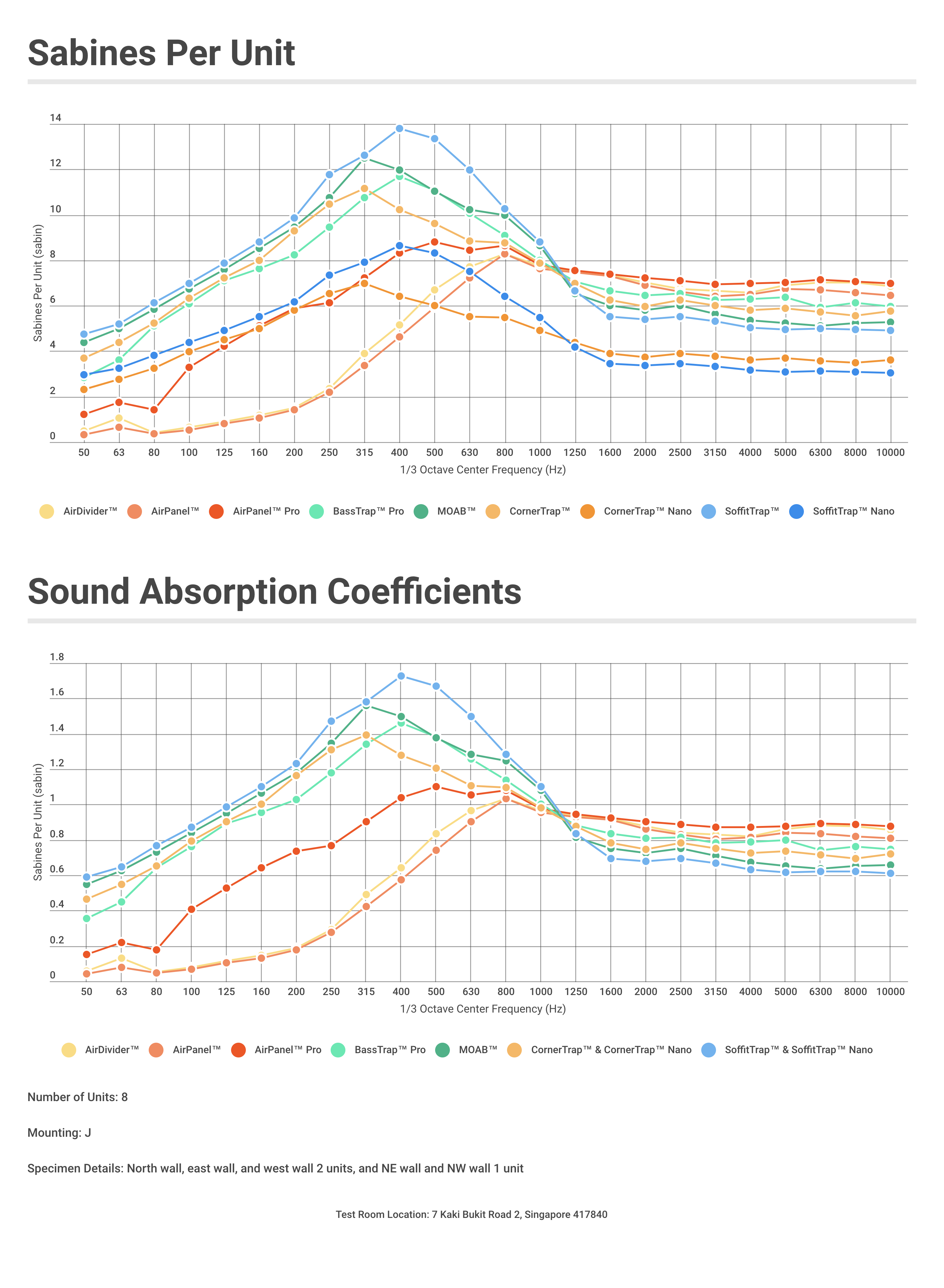 Sound-Absorption-Data