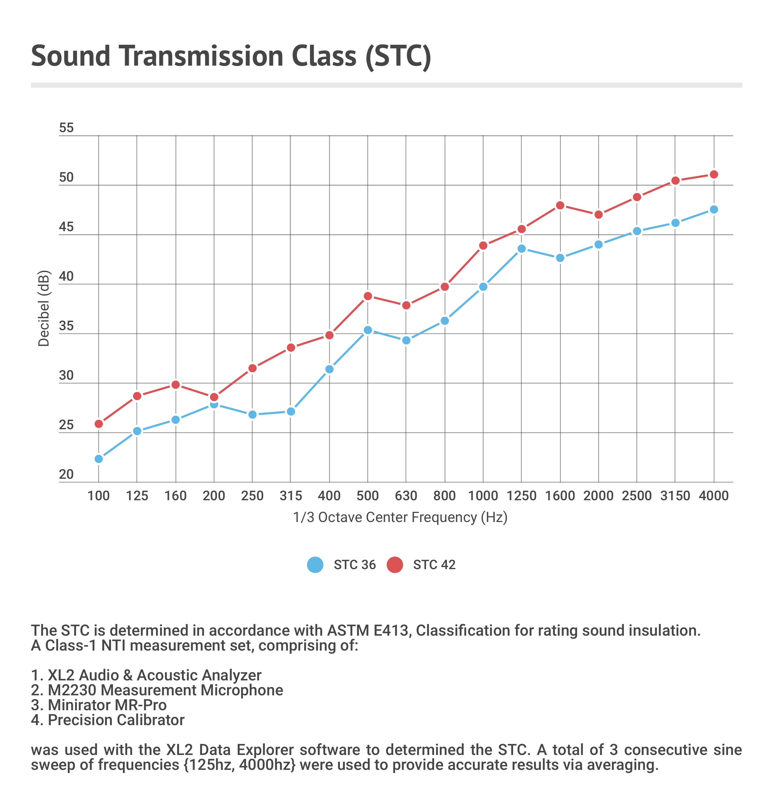 ASTM for Soundproof doors copy