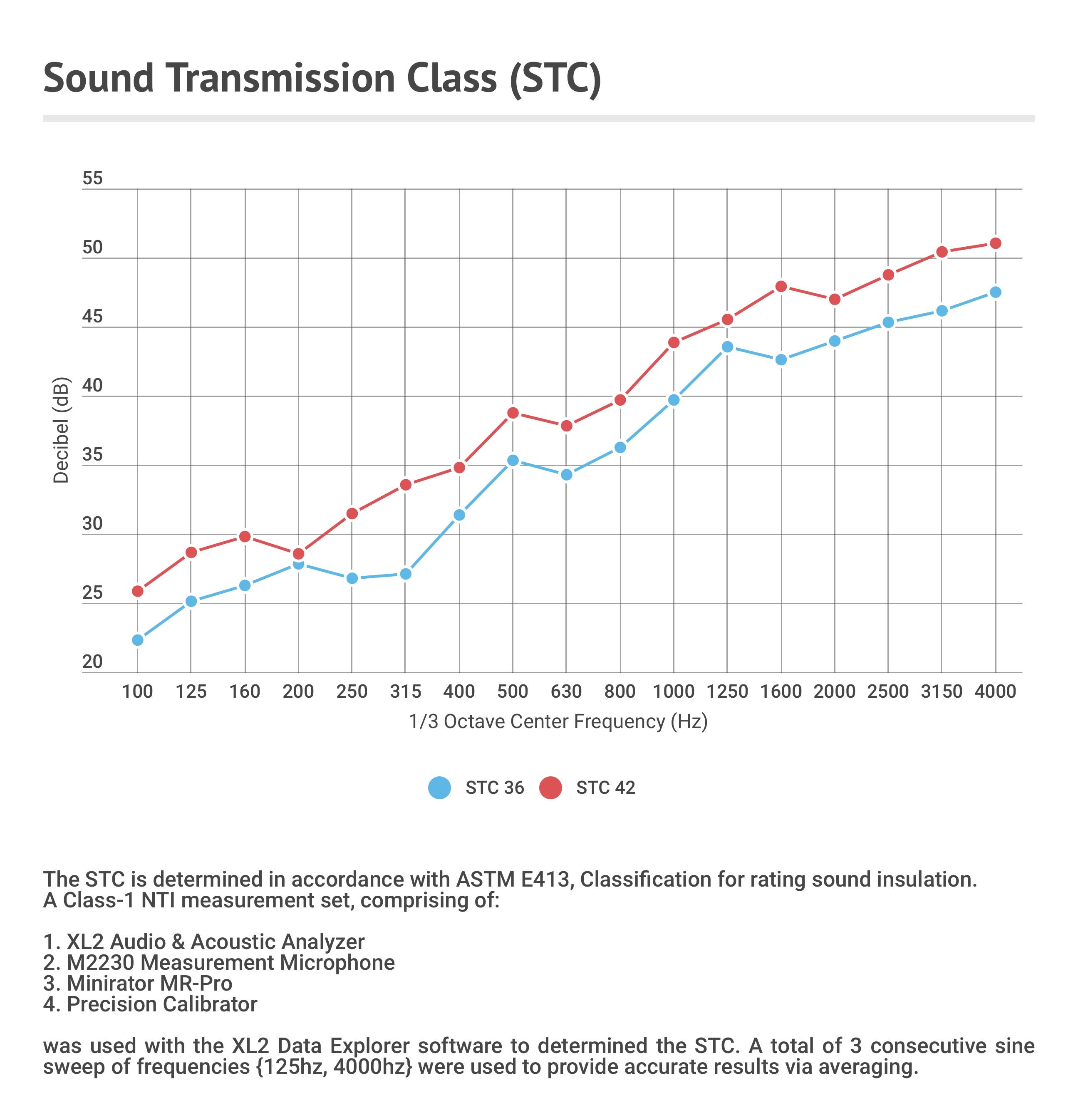 ASTM for Soundproof doors copy
